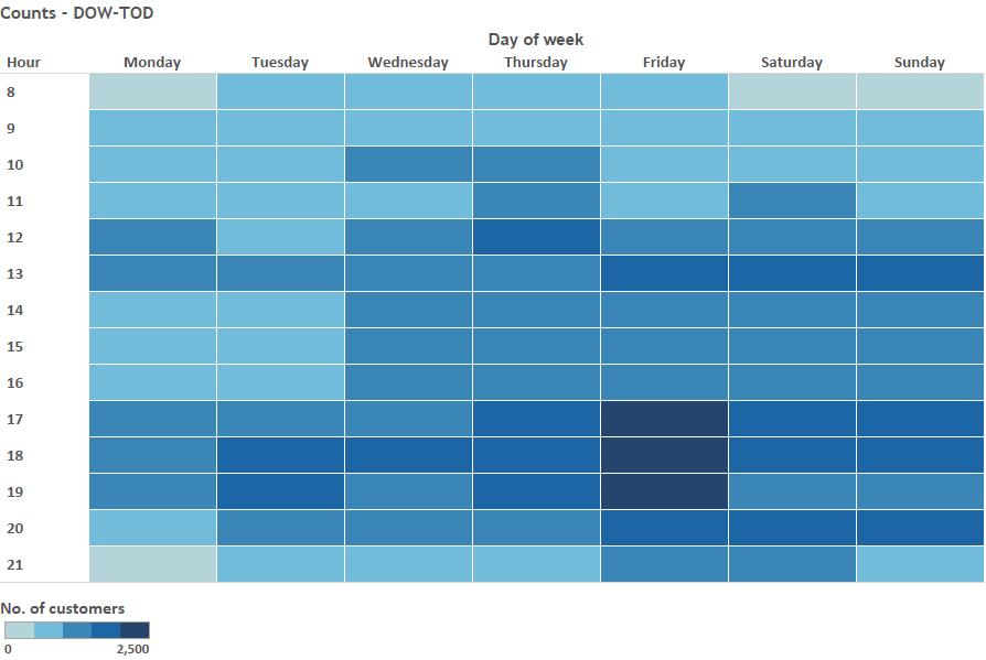 Attendance Chart from dashboard