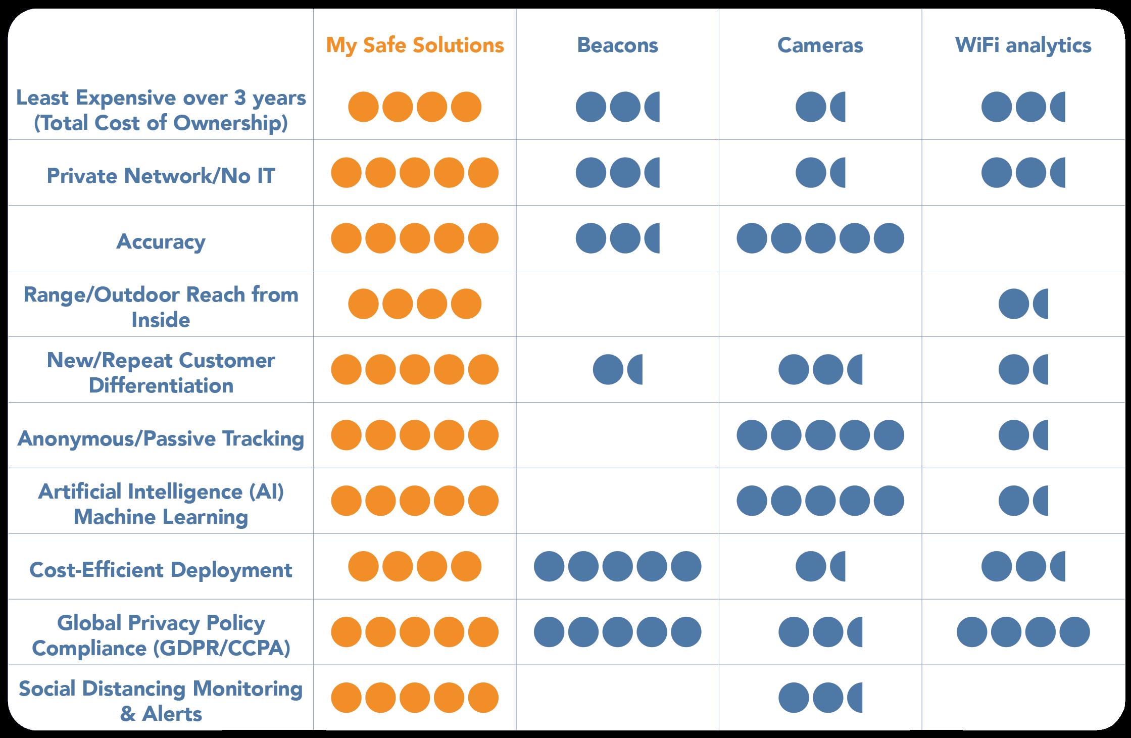 My Safe Solutions: Best practice system comparison